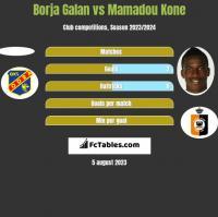 Borja Galan vs Mamadou Kone h2h player stats