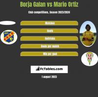 Borja Galan vs Mario Ortiz h2h player stats