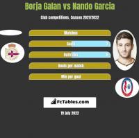 Borja Galan vs Nando Garcia h2h player stats