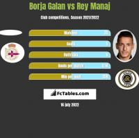 Borja Galan vs Rey Manaj h2h player stats