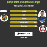 Borja Galan vs Samuele Longo h2h player stats