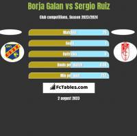 Borja Galan vs Sergio Ruiz h2h player stats