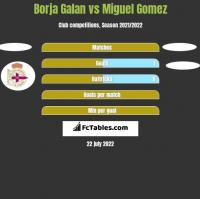 Borja Galan vs Miguel Gomez h2h player stats