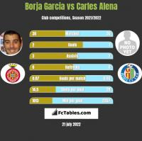 Borja Garcia vs Carles Alena h2h player stats