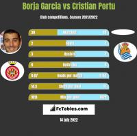 Borja Garcia vs Cristian Portu h2h player stats