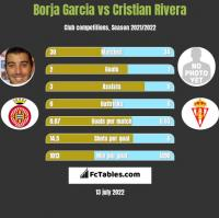 Borja Garcia vs Cristian Rivera h2h player stats