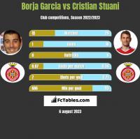 Borja Garcia vs Cristian Stuani h2h player stats
