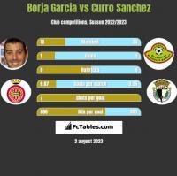 Borja Garcia vs Curro Sanchez h2h player stats