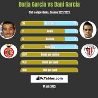 Borja Garcia vs Dani Garcia h2h player stats