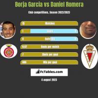 Borja Garcia vs Daniel Romera h2h player stats