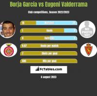 Borja Garcia vs Eugeni Valderrama h2h player stats