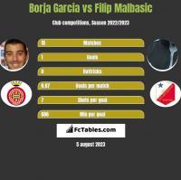 Borja Garcia vs Filip Malbasic h2h player stats