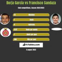 Borja Garcia vs Francisco Sandaza h2h player stats