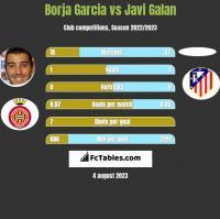Borja Garcia vs Javi Galan h2h player stats
