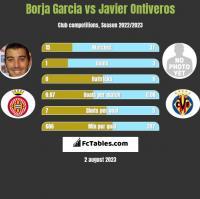 Borja Garcia vs Javier Ontiveros h2h player stats