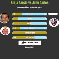 Borja Garcia vs Juan Carlos h2h player stats