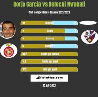 Borja Garcia vs Kelechi Nwakali h2h player stats