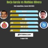 Borja Garcia vs Mathias Olivera h2h player stats