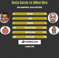 Borja Garcia vs Mikel Rico h2h player stats