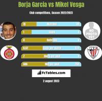 Borja Garcia vs Mikel Vesga h2h player stats
