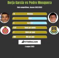 Borja Garcia vs Pedro Mosquera h2h player stats