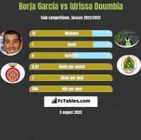Borja Garcia vs Idrissa Doumbia h2h player stats