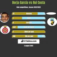 Borja Garcia vs Rui Costa h2h player stats