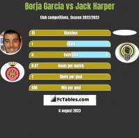 Borja Garcia vs Jack Harper h2h player stats