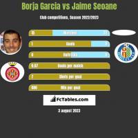 Borja Garcia vs Jaime Seoane h2h player stats