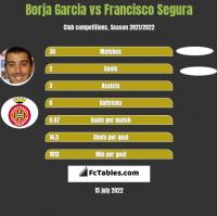 Borja Garcia vs Francisco Segura h2h player stats