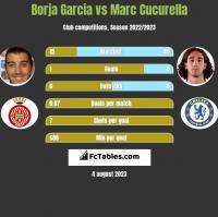 Borja Garcia vs Marc Cucurella h2h player stats
