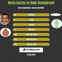 Borja Garcia vs Badr Boulahroud h2h player stats