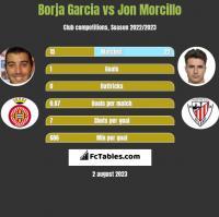 Borja Garcia vs Jon Morcillo h2h player stats