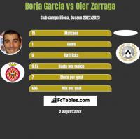 Borja Garcia vs Oier Zarraga h2h player stats