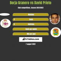 Borja Granero vs David Prieto h2h player stats