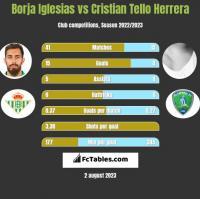 Borja Iglesias vs Cristian Tello Herrera h2h player stats