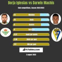 Borja Iglesias vs Darwin Machis h2h player stats