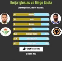 Borja Iglesias vs Diego Costa h2h player stats