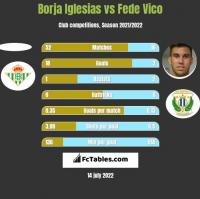 Borja Iglesias vs Fede Vico h2h player stats