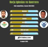 Borja Iglesias vs Guerrero h2h player stats
