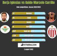 Borja Iglesias vs Guido Marcelo Carrillo h2h player stats