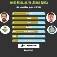 Borja Iglesias vs Jaime Mata h2h player stats