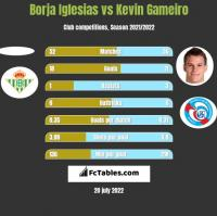 Borja Iglesias vs Kevin Gameiro h2h player stats