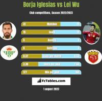 Borja Iglesias vs Lei Wu h2h player stats