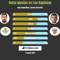 Borja Iglesias vs Leo Baptistao h2h player stats