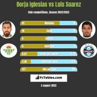 Borja Iglesias vs Luis Suarez h2h player stats