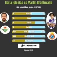 Borja Iglesias vs Martin Braithwaite h2h player stats