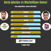 Borja Iglesias vs Maximiliano Gomez h2h player stats