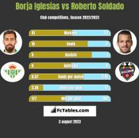 Borja Iglesias vs Roberto Soldado h2h player stats