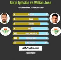 Borja Iglesias vs Willian Jose h2h player stats